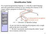 identification table2