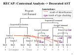 recap contextual analysis decorated ast