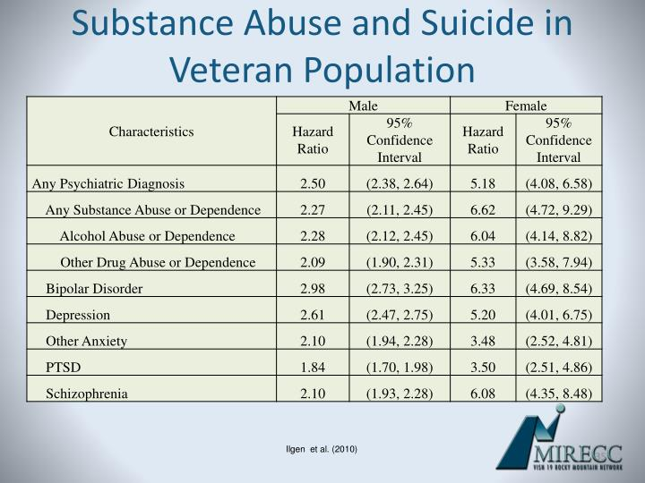 Substance Abuse and Suicide in Veteran Population