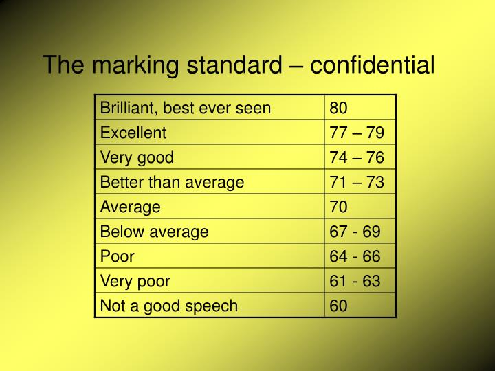 The marking standard – confidential