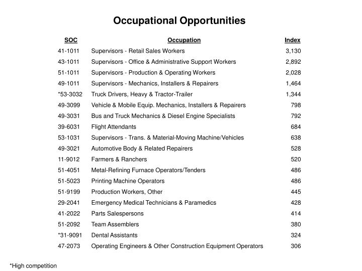 Occupational Opportunities