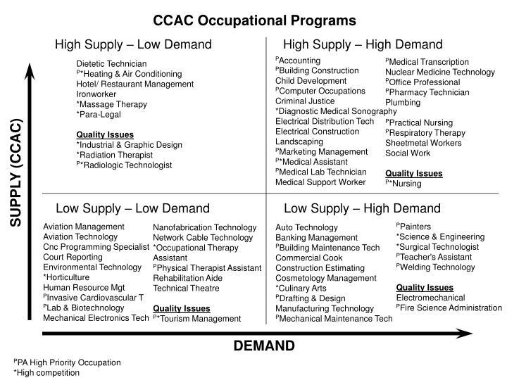 CCAC Occupational Programs