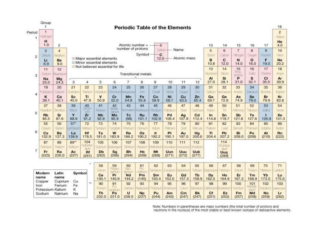 Periodic table uuu images periodic table images ppt natures chemical language elements atoms molecules nature s chemical language elements atoms molecules chemical bonds gamestrikefo Image collections