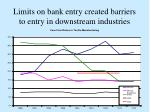 limits on bank entry created barriers to entry in downstream industries
