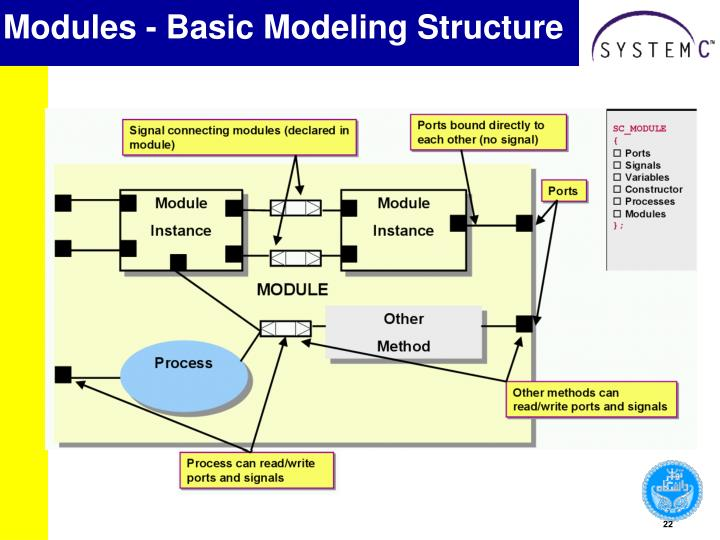 Modules - Basic Modeling Structure
