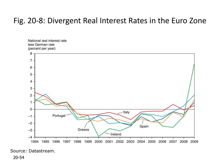 Fig. 20-8: Divergent Real Interest Rates in the Euro Zone