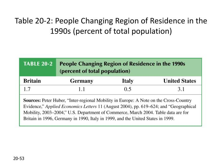 Table 20-2: People Changing Region of Residence in the 1990s (percent of total population)