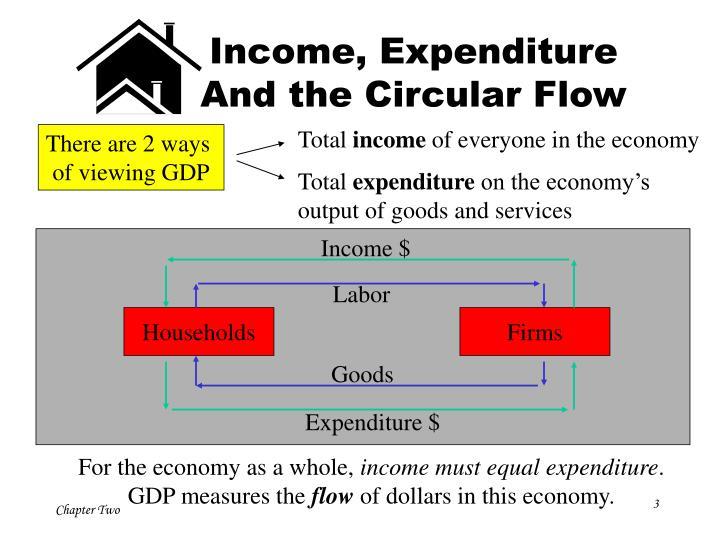 Income, Expenditure