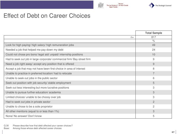 Effect of Debt on Career Choices