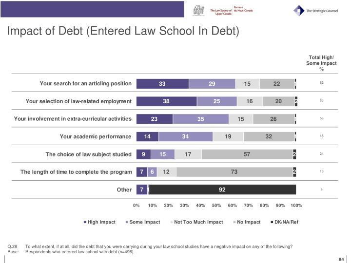 Impact of Debt (Entered Law School In Debt)