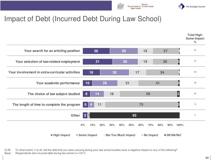 Impact of Debt (Incurred Debt During Law School)