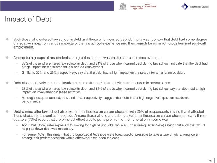 Impact of Debt