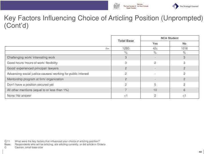 Key Factors Influencing Choice of Articling Position (Unprompted) (Cont'd)
