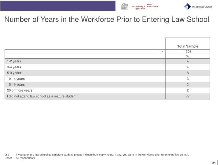 Number of Years in the Workforce Prior to Entering Law School