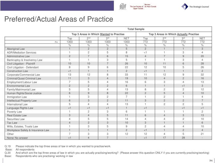 Preferred/Actual Areas of Practice