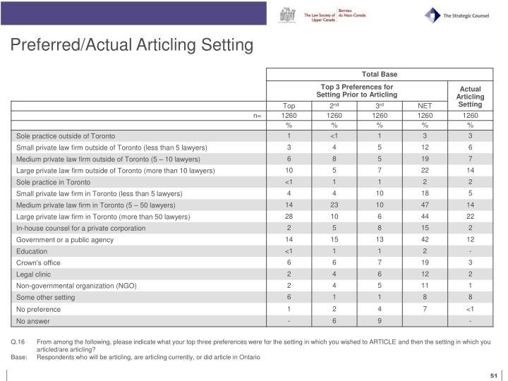 Preferred/Actual Articling Setting