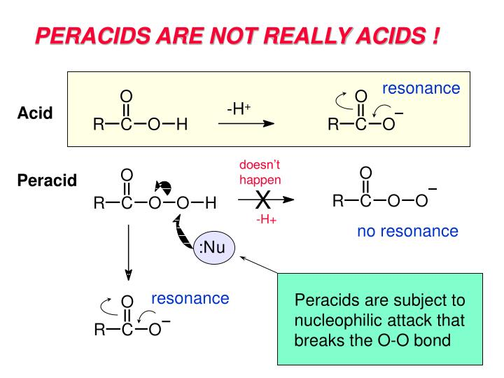 PERACIDS ARE NOT REALLY ACIDS !