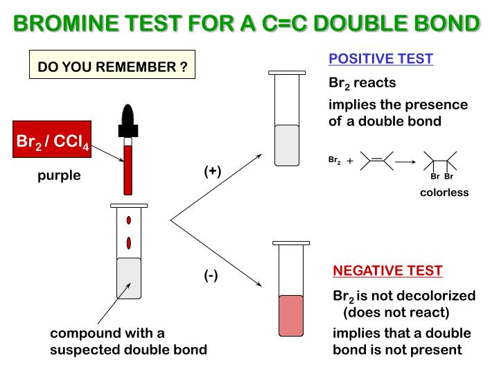 BROMINE TEST FOR A C=C DOUBLE BOND