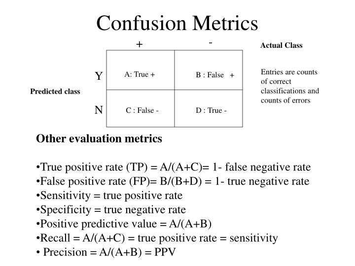 Confusion Metrics