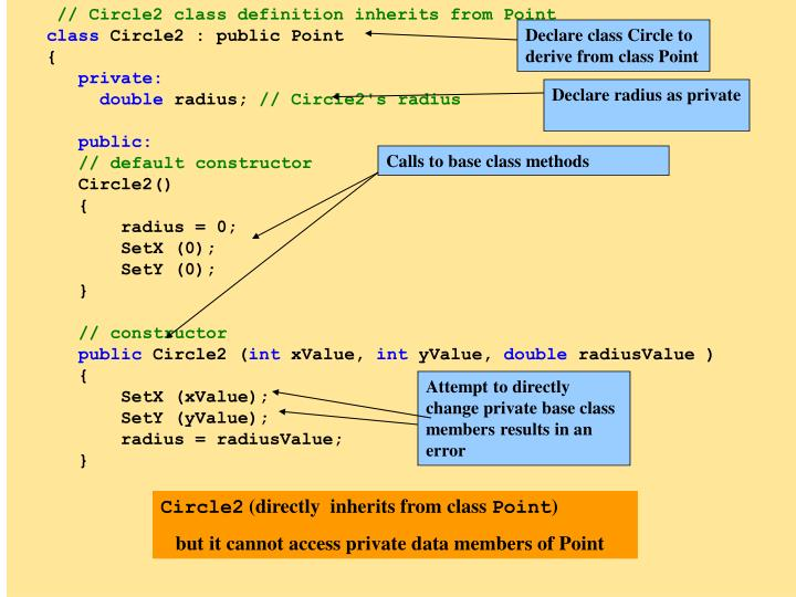 Declare class Circle to derive from class Point