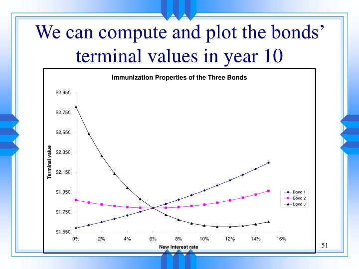 We can compute and plot the bonds' terminal values in year 10