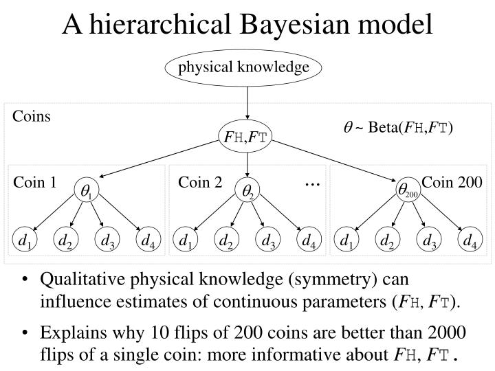 A hierarchical Bayesian model