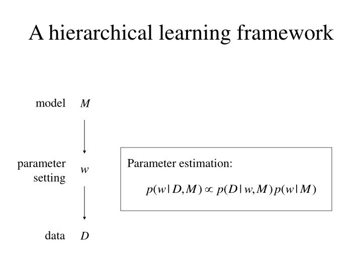 Parameter estimation: