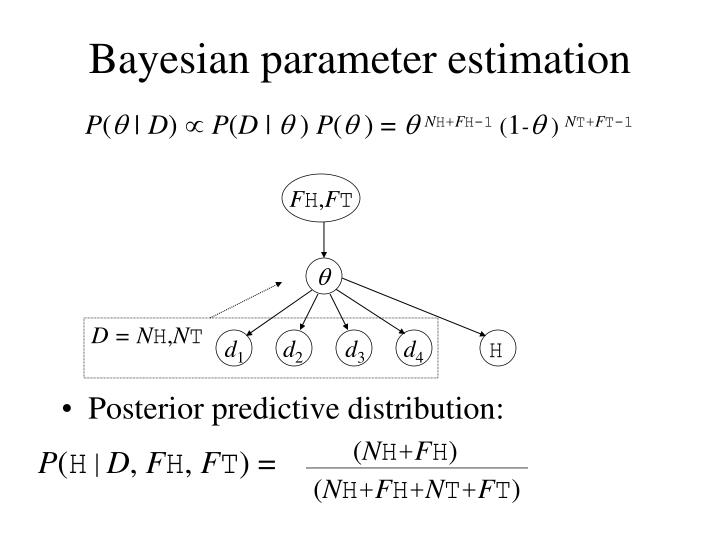 Bayesian parameter estimation
