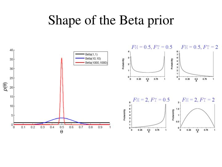 Shape of the Beta prior