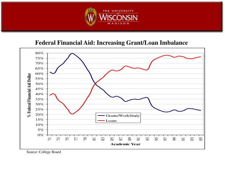 Federal Financial Aid: Increasing Grant/Loan Imbalance