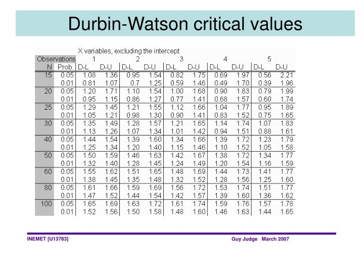Durbin-Watson critical values