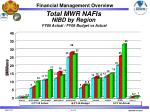 total mwr nafis nibd by region fy05 actual fy06 budget vs actual