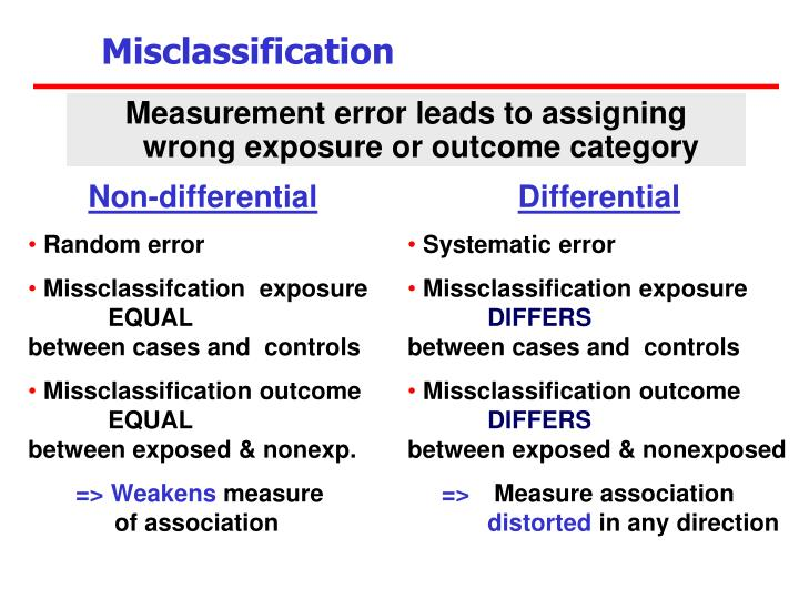 Measurement error leads to assigning wrong exposure or outcome category