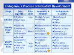 endogenous process of industrial development2