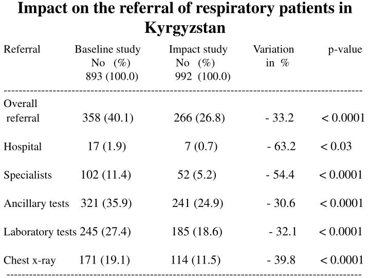 Impact on the referral of respiratory patients in Kyrgyzstan