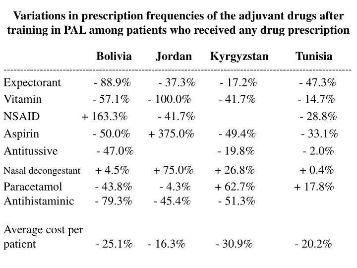 Variations in prescription frequencies of the adjuvant drugs after training in PAL among patients who received any drug prescription