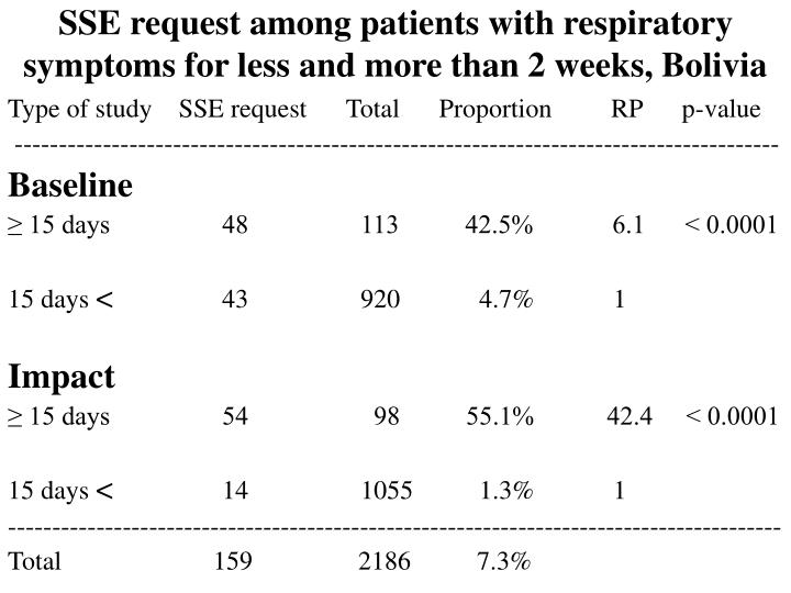 SSE request among patients with respiratory symptoms for less and more than 2 weeks, Bolivia