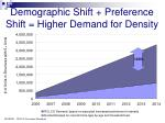 demographic shift preference shift higher demand for density