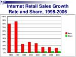 internet retail sales growth rate and share 1998 2006