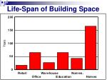 life span of building space