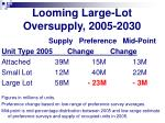 looming large lot oversupply 2005 2030