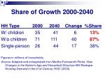 share of growth 2000 2040