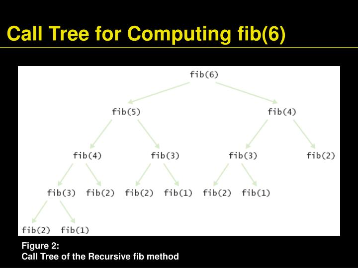 Call Tree for Computing fib(6)