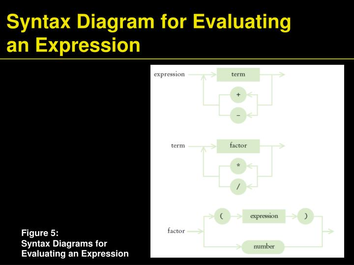 Syntax Diagram for Evaluating an Expression