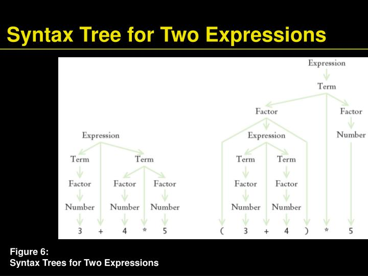 Syntax Tree for Two Expressions