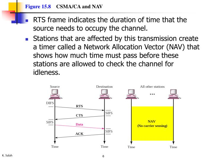 RTS frame indicates the duration of time that the source needs to occupy the channel.