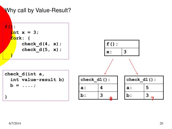 Why call by Value-Result?
