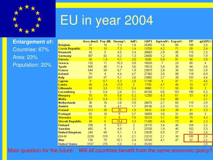 EU in year 2004