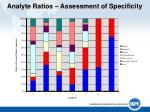 analyte ratios assessment of specificity