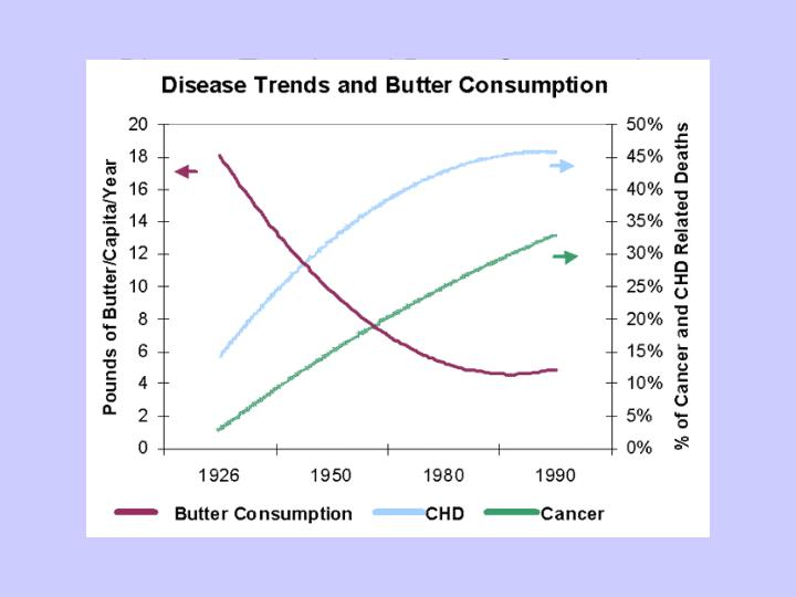 Disease Trends and Butter Consumption